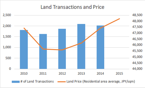Karuizawa real estate growth